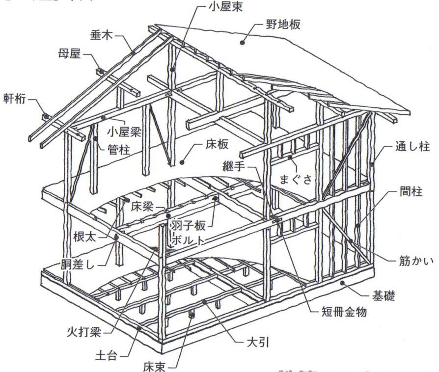 木構造とRC造,鉄骨造の違い(木構造講座①) | 高橋建築事務所